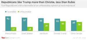trump poll republicans