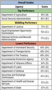 foia performance chart
