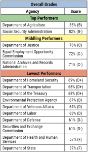 foia performance chart