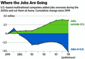 jobs-overseas-chart